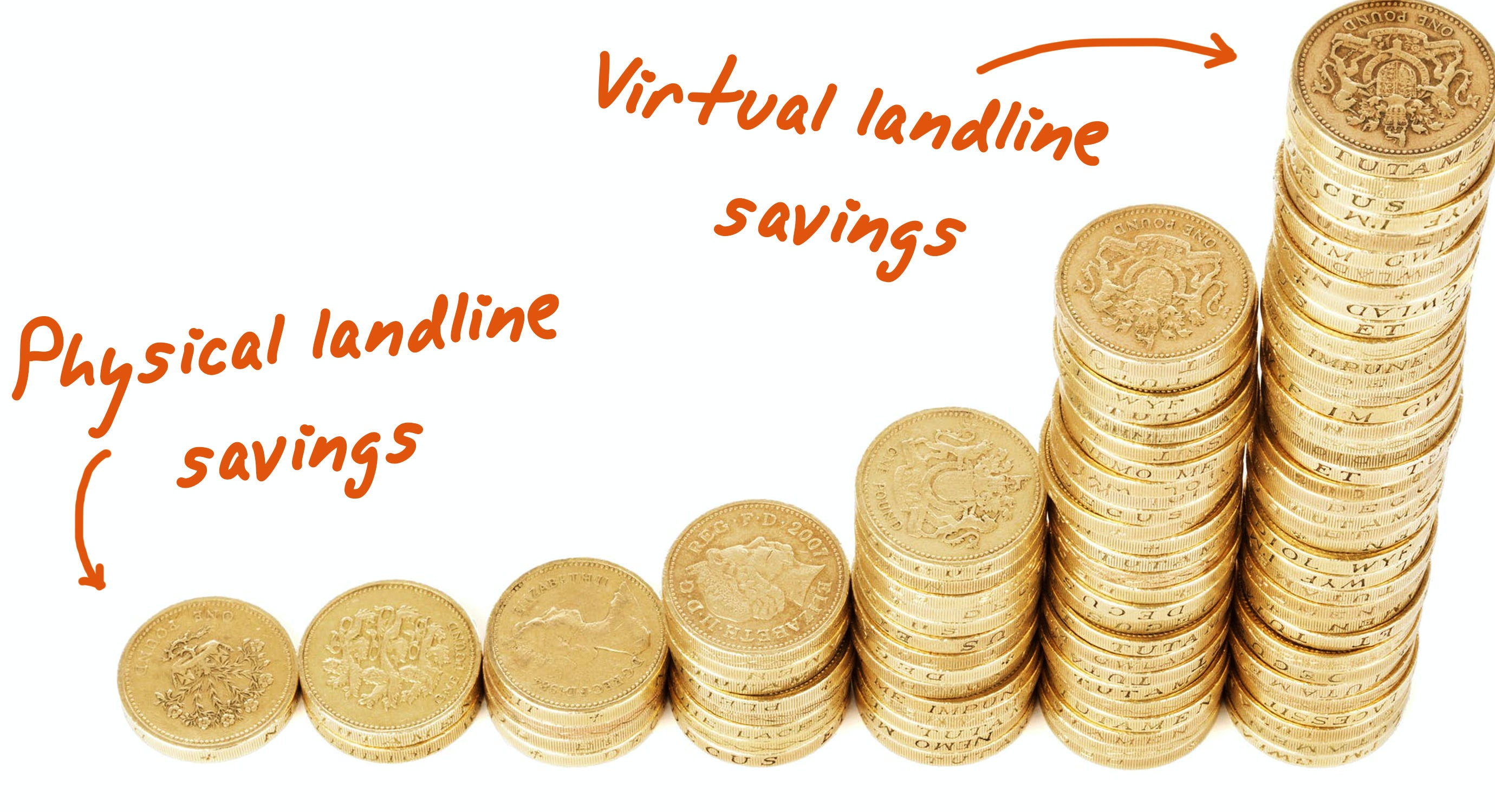 Graph showing the cost of virtual landline in tandem with physical landlines